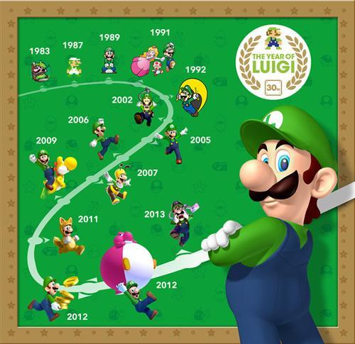 30 years of Luigi, a timeline of his appearances in games